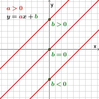 График линейной функции, a < 0