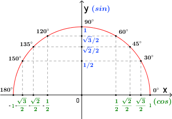 Тригонометрический круг, значения углов