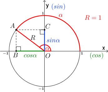 Тригонометрический круг, тупой угол