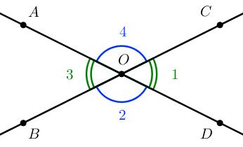 Углы, образованные при пересечении двух прямых