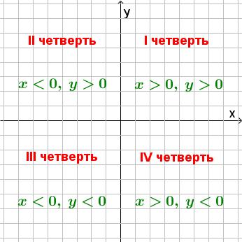 декартова система координат