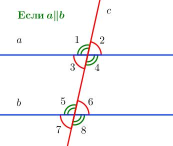 Углы, образованные при пересечении двух параллельных прямых секущей