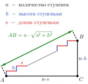 Лестница и ступеньки: высота ступеньки, длина ступеньки, высота лестницы, длина лестницы, расстояние AB